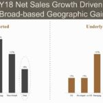 BF - FY18 Net Sales Growth Driven by Broad Based Geographic Gains