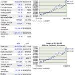 BF.b - 10 Year Return vs S&P500