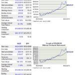 INGR - 10 Year Return vs S&P500