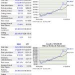 INGR - 9.6 Year Return vs S&P500
