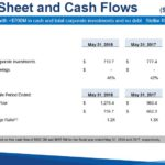 PAYX - Balance Sheet and Cash Flows June 27 2018