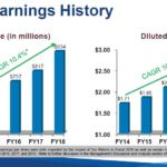 PAYX - Strong Earnings History June 27 2018