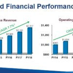 PAYX - Sustained Financial Performance June 27 2018