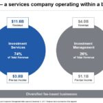 BK - A Services Company Operating Within a Bank