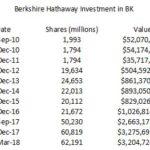 BK - Berkshire Hathaway Investment Sept 2010 - March 2018