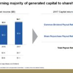 BK - Consistently Returning Majority of Generated Capital to Shareholders