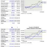 BK vs T 10 year return comparison
