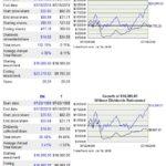 BK vs T 20 year return comparison