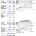 CNR vs SP500 10 year return comparison