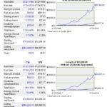 CNR vs SP500 20 year return comparison