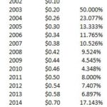 FDX - CAGR Dividends 2002 - 2018