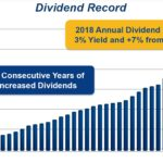 GPC - Dividend Growth