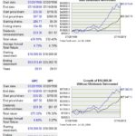 GPC vs SP500 20 year return comparison