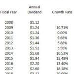 ITW - Dividend CAGR 2008 - 2018
