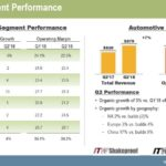 ITW - Q2 2018 Segment Performance July 23 2018