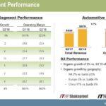 ITW - Q2 2018 Segment Performance July 23 2018