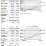 ITW vs SP500 10 year return comparison