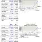 MMM vs SP500 20 year return comparison