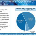 ROP - Capital Deployment Focused on High Quality Ideas