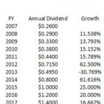 ROP - Dividend Growth (2008 - 2017)
