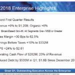 ROP - Q1 2018 Financial Highlights