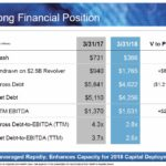 ROP - Q1 2018 Strong Financial Position