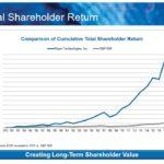 ROP - Total Shareholder Return