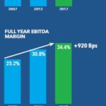 ROP - Transformation Over the Past Decade