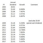 SJM - Dividend Growth FY2004 - FY2018