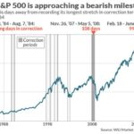 S&P500 Bearish Milestone