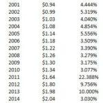 SWK - CAGR Dividends 2000 - 2018