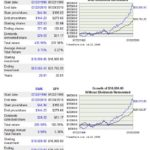 SWK vs SP500 20 year return comparison