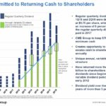 CME - Committed to Returning Cash to Shareholders