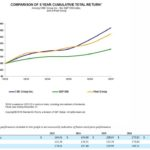 CME - Comparison of 5 Year Cumulative Total Return as at December 31 2017