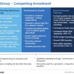 CME - Compelling Investment