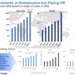 CME - Investments in Globalization are Paying Off