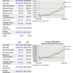 CME vs SP500 10 year return comparison