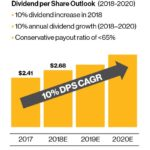ENB - Dividend per Share Outlook