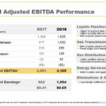 ENB - Q2 2018 Consolidated Adjusted EBITDA Performance