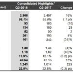 IFC - Q2 Consolidated Highlights July 31 2018