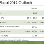 SJM - FY Fiscal 2019 Outlook August 21 2018