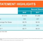 ZTS - Q2 2018 - Income Statement Highlights