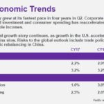 FDX - Macroeconomic Trends - August 30 2018