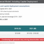 TMO - 2019 - 2021 Financial Model