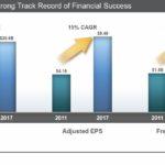 TMO - Growth 2011 - 2017