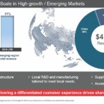 TMO - Industry Leading Scale in High-growth Emerging Markets