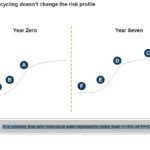 BIP - Asset Recycling Does Not Change the Risk Profile