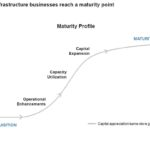 BIP - Most Infrastructure Businesses Reach a Maturity Point