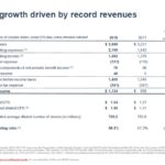 CNR - Q3 Earnings Growth Driven By Record Revenues
