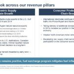 CNR - Q3 Positive Outlook